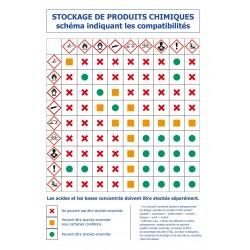 Stockage de produits chimiques schéma indiquant les incompatibilités